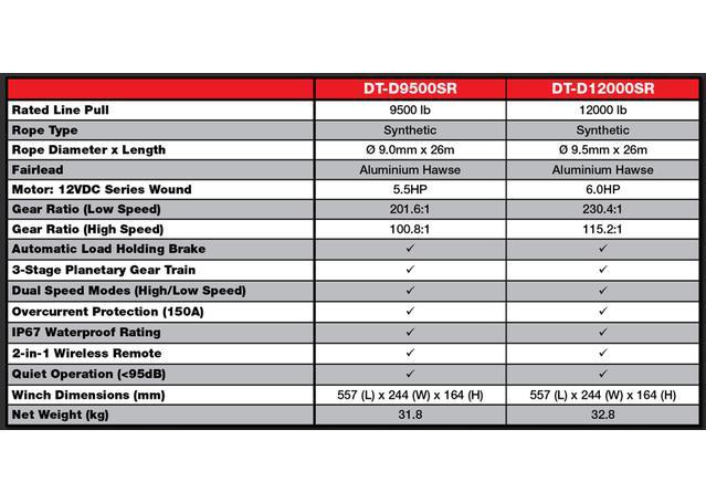 Drivetech 4x4 Dual Speed Winch 12000lb DT-D12000SR Sparesbox - Image 4